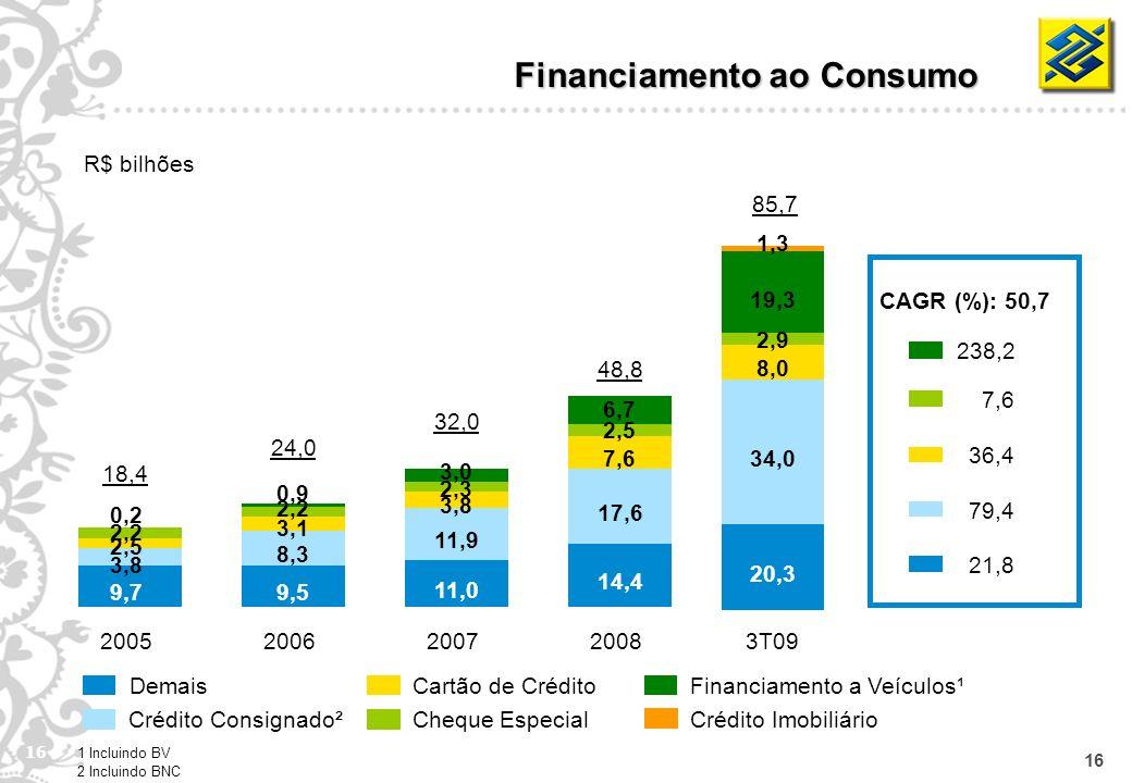 16 Demais Crédito Consignado² Cheque Especial Cartão de Crédito Financiamento a Veículos¹ Financiamento ao Consumo R$ bilhões 9,7 3,8 2,5 2,2 0,2 2005