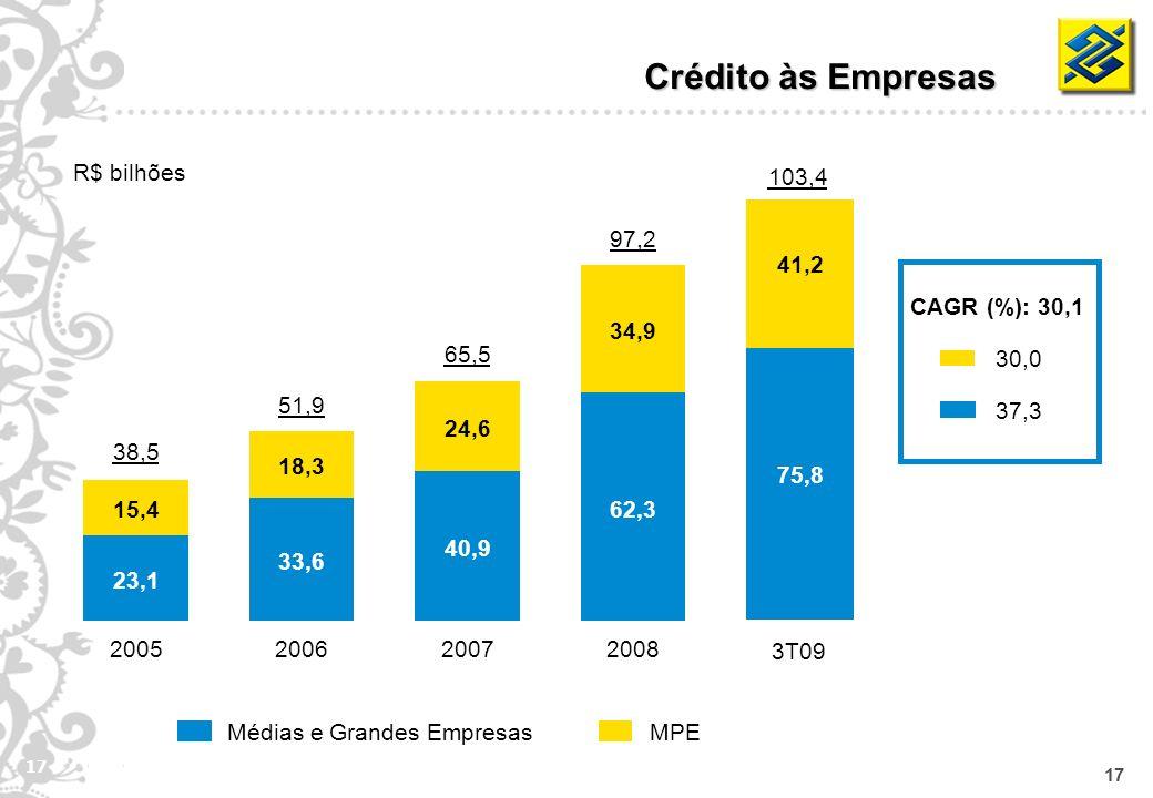 17 75,8 41,2 MPEMédias e Grandes Empresas Crédito às Empresas R$ bilhões CAGR (%): 30,1 30,0 37,3 62,3 34,9 2008 97,2 40,9 24,6 2007 65,5 33,6 18,3 20
