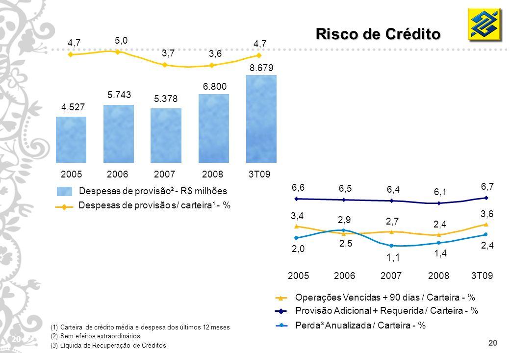 20 (1) Carteira de crédito média e despesa dos últimos 12 meses (2) Sem efeitos extraordinários (3) Líquida de Recuperação de Créditos Despesas de pro