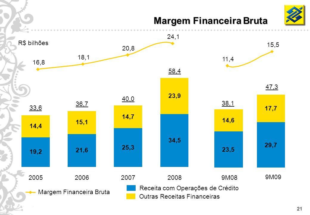 21 Margem Financeira Bruta Receita com Operações de Crédito Outras Receitas Financeiras R$ bilhões Margem Financeira Bruta 19,2 14,4 2005 33,6 21,6 15