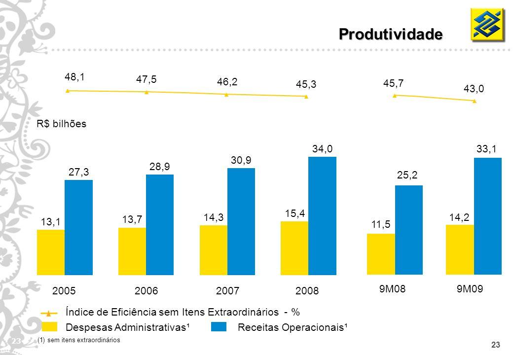 23 Produtividade Despesas Administrativas¹Receitas Operacionais¹ Índice de Eficiência sem Itens Extraordinários - % R$ bilhões (1) sem itens extraordi