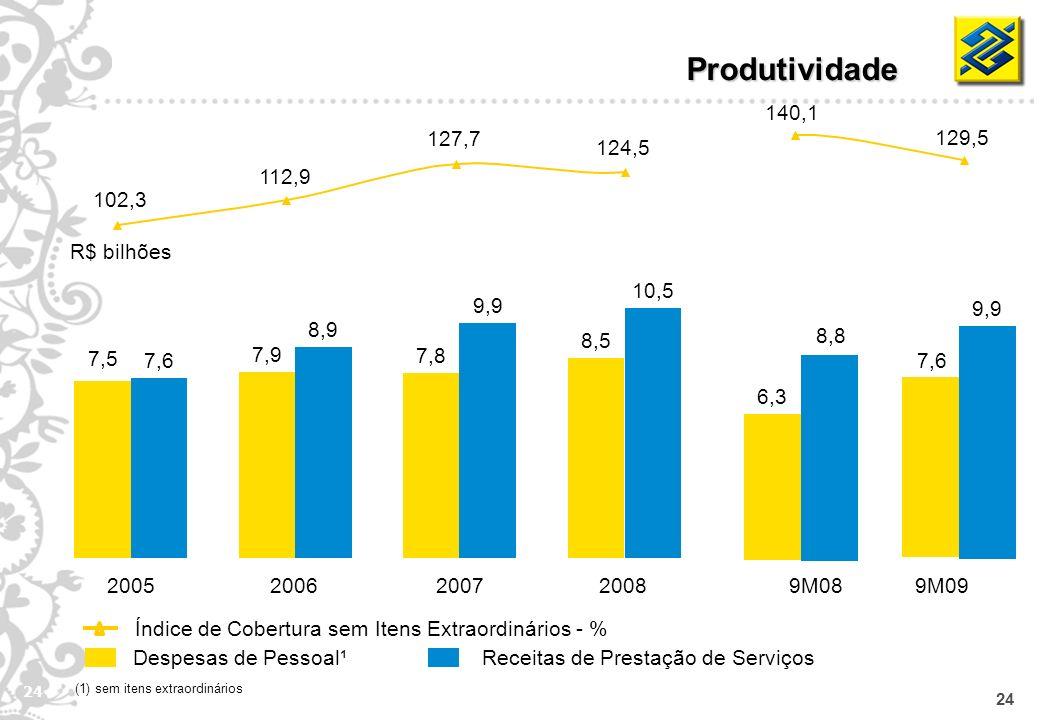24 Produtividade Despesas de Pessoal¹Receitas de Prestação de Serviços Índice de Cobertura sem Itens Extraordinários - % R$ bilhões (1) sem itens extr