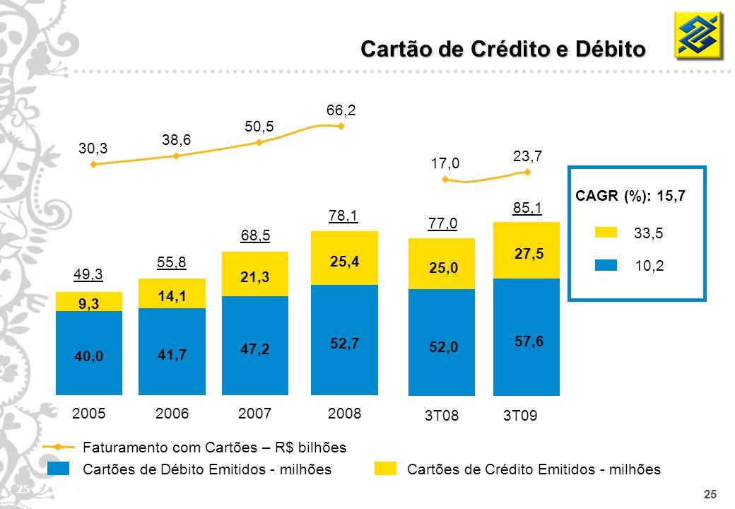 25 Cartões de Débito Emitidos - milhões Cartão de Crédito e Débito Faturamento com Cartões – R$ bilhões Cartões de Crédito Emitidos - milhões CAGR (%)