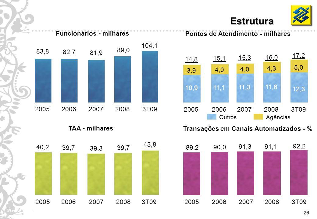 26 Pontos de Atendimento - milhares Transações em Canais Automatizados - % Funcionários - milhares OutrosAgências 2005 10,9 3,9 2006 14,8 11,1 4,0 200