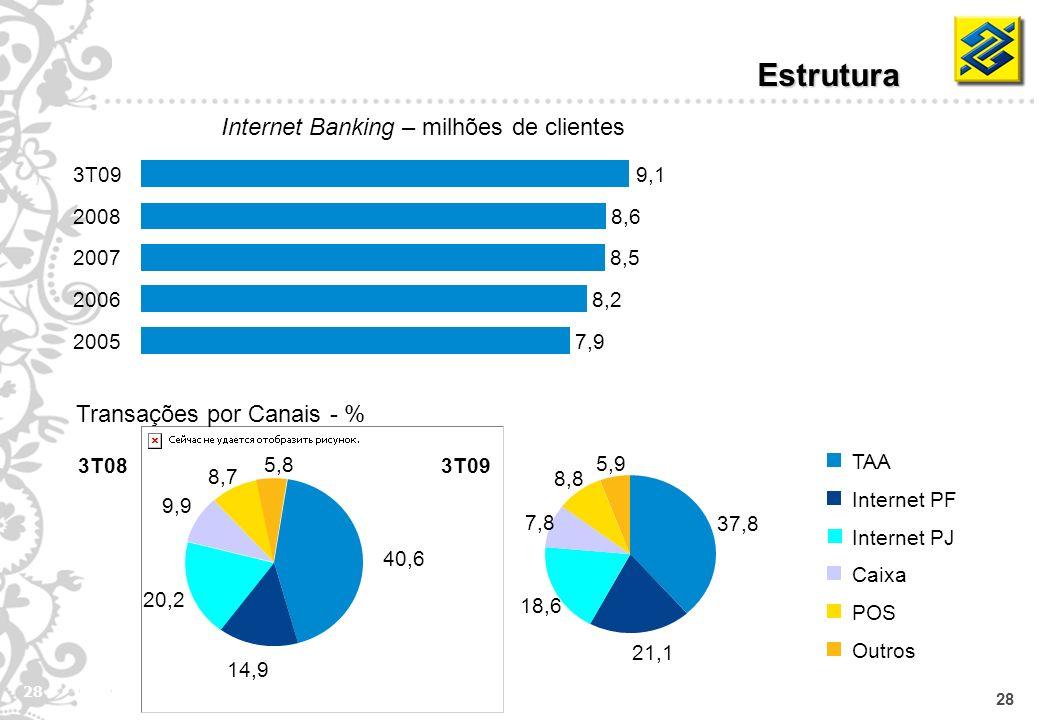 28 Estrutura Transações por Canais - % TAA Internet PF Caixa POS Outros Internet Banking – milhões de clientes Internet PJ 3T09 3T08 2005 7,9 20068,2