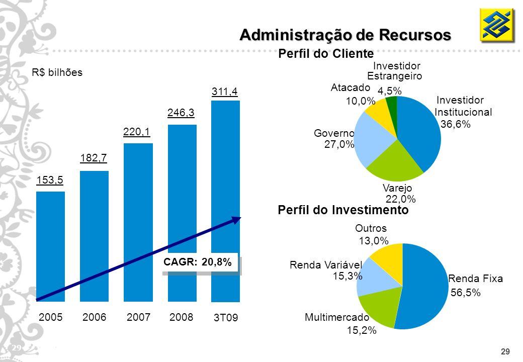 29 Administração de Recursos Perfil do Cliente Perfil do Investimento R$ bilhões 153,5 2005 182,7 2006 220,1 2007 246,3 2008 311,4 3T09 CAGR: 20,8% Va