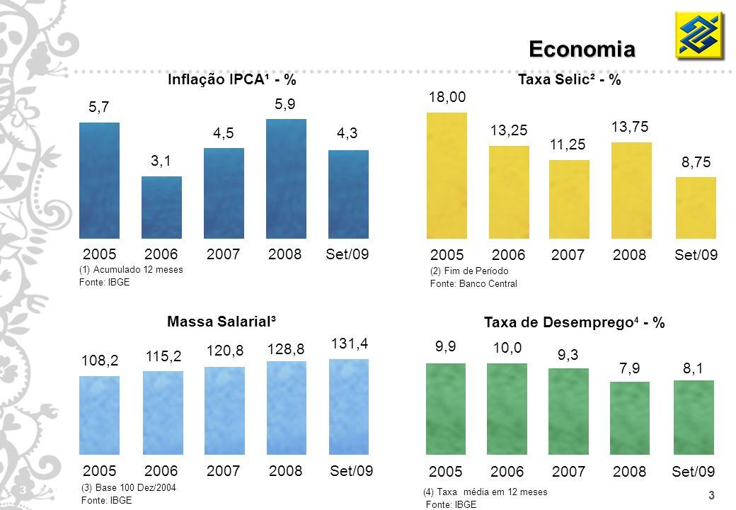 3 3 Inflação IPCA¹ - % 3,1 2006 4,5 2007 4,3 Set/09 5,9 2008 5,7 2005 18,00 2005 13,25 2006 11,25 2007 13,75 2008 8,75 Set/09 Taxa Selic² - % Massa Sa