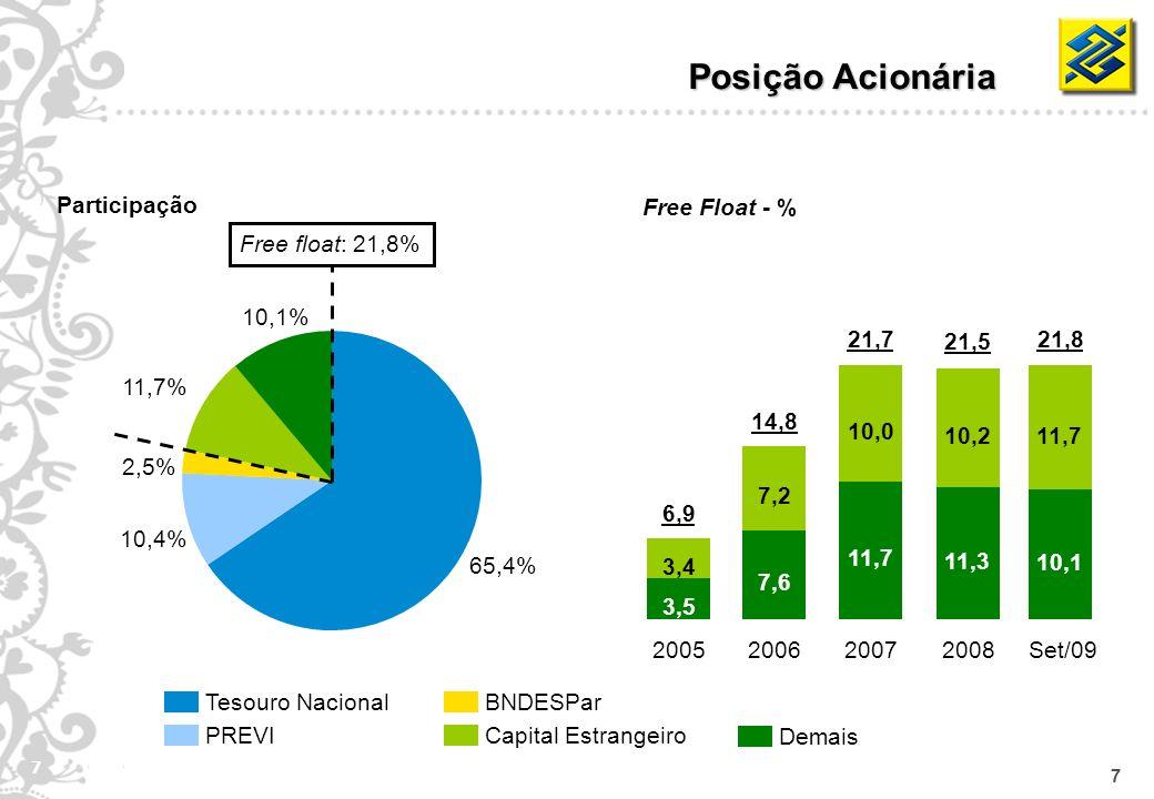 7 7 Tesouro Nacional PREVI BNDESPar Capital Estrangeiro Demais Participação Posição Acionária Free Float - % 65,4% 10,4% 2,5% 11,7% 10,1% Free float: