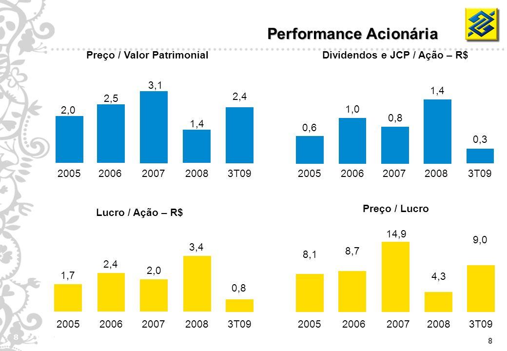 8 8 Preço / Lucro Performance Acionária Preço / Valor Patrimonial 2,0 2005 2,5 2006 3,1 2007 1,4 20083T09 8,1 2005 8,7 2006 14,9 2007 4,3 2008 9,0 3T0
