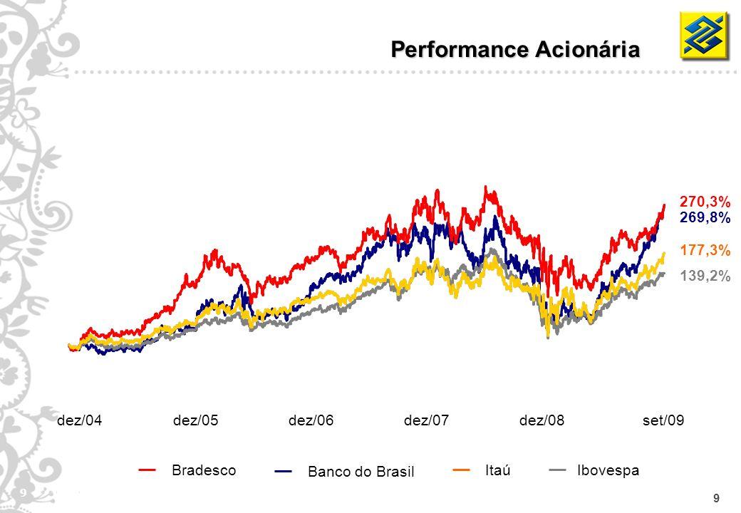 9 9 Ibovespa Banco do Brasil BradescoItaú Performance Acionária 269,8% 139,2% 270,3% 177,3% dez/04dez/05dez/06dez/07dez/08set/09