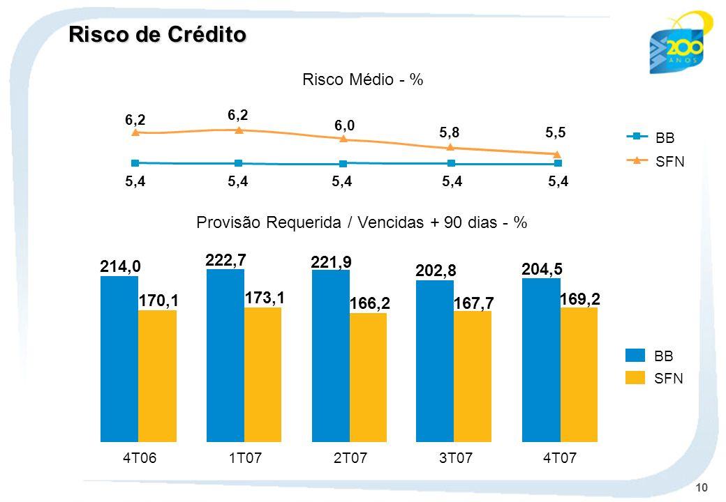 10 BB SFN BB Risco Médio - % Provisão Requerida / Vencidas + 90 dias - % 214,0 170,1 222,7 173,1 221,9 166,2 4T061T072T073T07 5,4 6,2 6,0 6,2 202,8 167,7 4T07 5,8 5,4 204,5 169,2 5,5 5,4 Risco de Crédito
