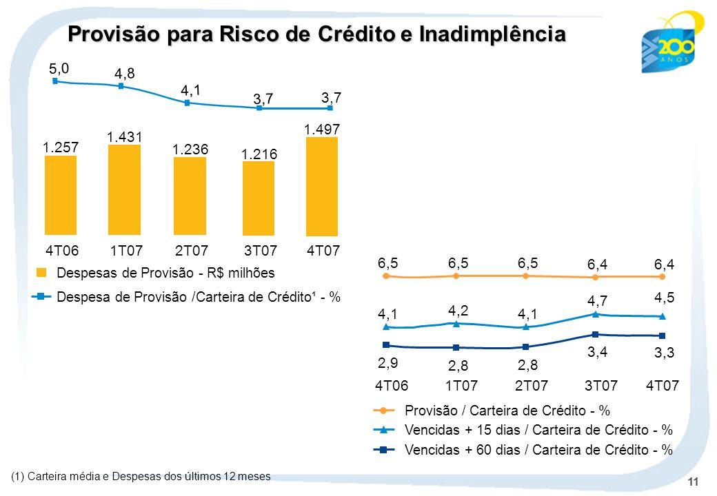 11 (1) Carteira média e Despesas dos últimos 12 meses Despesas de Provisão - R$ milhões Despesa de Provisão /Carteira de Crédito¹ - % Provisão / Carteira de Crédito - % Vencidas + 15 dias / Carteira de Crédito - % Vencidas + 60 dias / Carteira de Crédito - % 6,5 6,4 4,1 4,2 4,1 4,7 2,9 2,8 3,4 4T061T072T073T074T07 4,5 3,3 6,4 1.257 1.431 1.236 4T061T072T073T07 1.216 4T07 1.497 5,0 4,8 4,1 3,7 Provisão para Risco de Crédito e Inadimplência