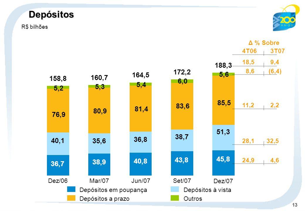 13 Depósitos em poupançaDepósitos à vista Depósitos a prazoOutros Dez/06 36,7 40,1 76,9 5,2 158,8 Mar/07 38,9 35,6 80,9 5,3 160,7 Jun/07 40,8 36,8 81,4 5,4 164,5 Set/07 43,8 38,7 83,6 6,0 172,2 Dez/07 45,8 51,3 85,5 5,6 188,3 Depósitos R$ bilhões Δ % Sobre 4T063T07 18,59,4 8,6 (6,4) 11,22,2 28,1 32,5 24,94,6