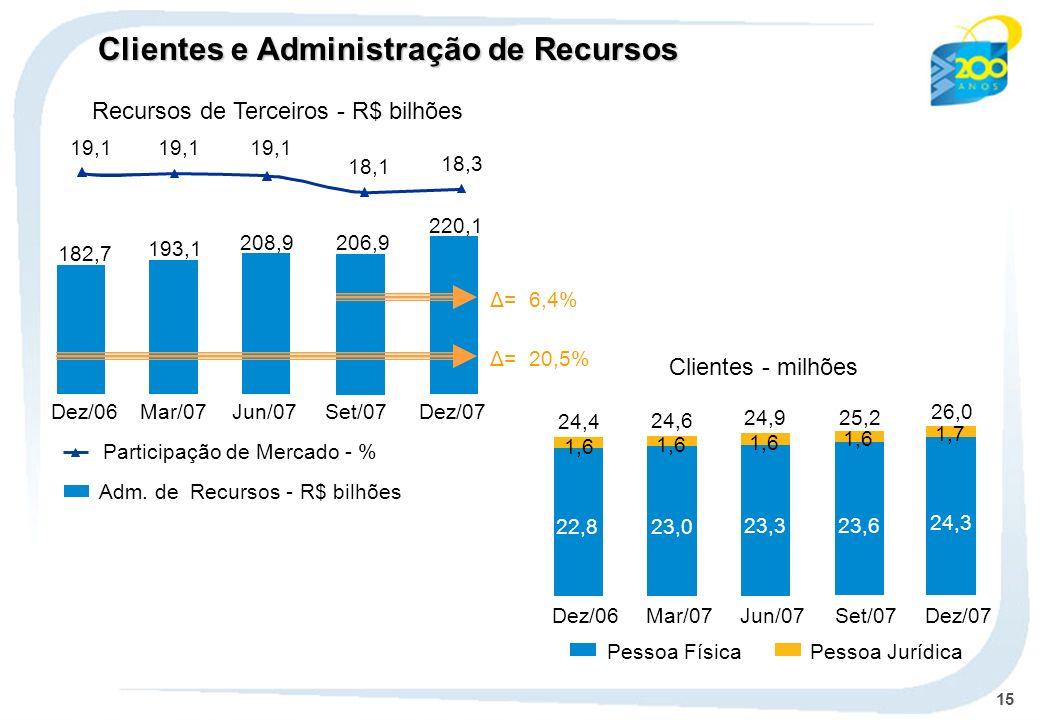 15 Clientes - milhões Adm. de Recursos - R$ bilhões Participação de Mercado - % 220,1 206,9 Dez/07 182,7 193,1 208,9 Dez/06Mar/07Jun/07Set/07 Δ= 6,4%