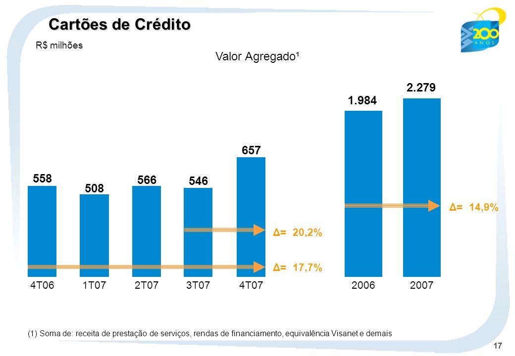 17 (1) Soma de: receita de prestação de serviços, rendas de financiamento, equivalência Visanet e demais 657 546 4T074T06 558 1T07 508 2T07 566 3T07 Δ= 20,2% Δ= 17,7% Valor Agregado¹ 20062007 1.984 2.279 Δ= 14,9% Cartões de Crédito R$ milhões