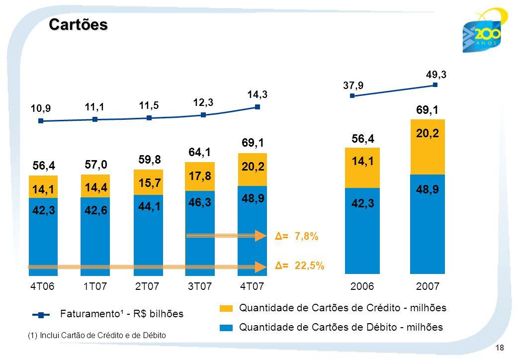 18 Faturamento¹ - R$ bilhões Quantidade de Cartões de Crédito - milhões (1) Inclui Cartão de Crédito e de Débito 69,1 4T07 56,4 59,8 64,1 57,0 4T061T0