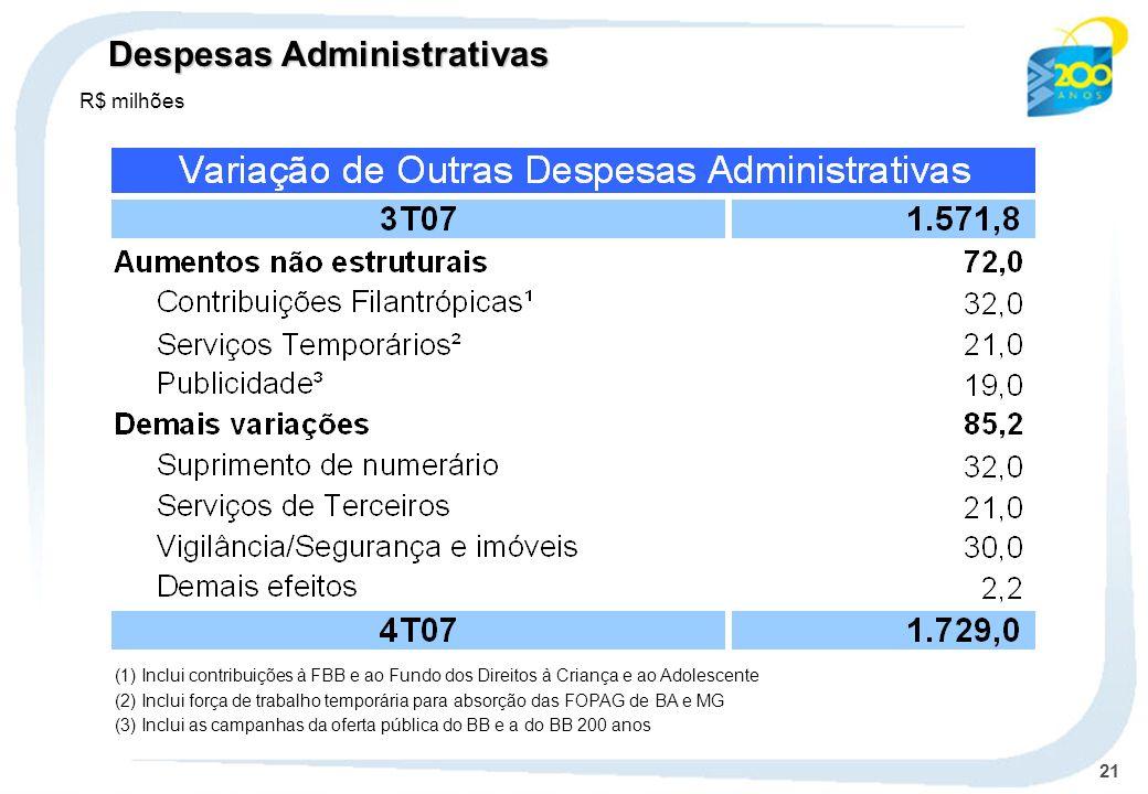 21 Despesas Administrativas (1) Inclui contribuições à FBB e ao Fundo dos Direitos à Criança e ao Adolescente (2) Inclui força de trabalho temporária