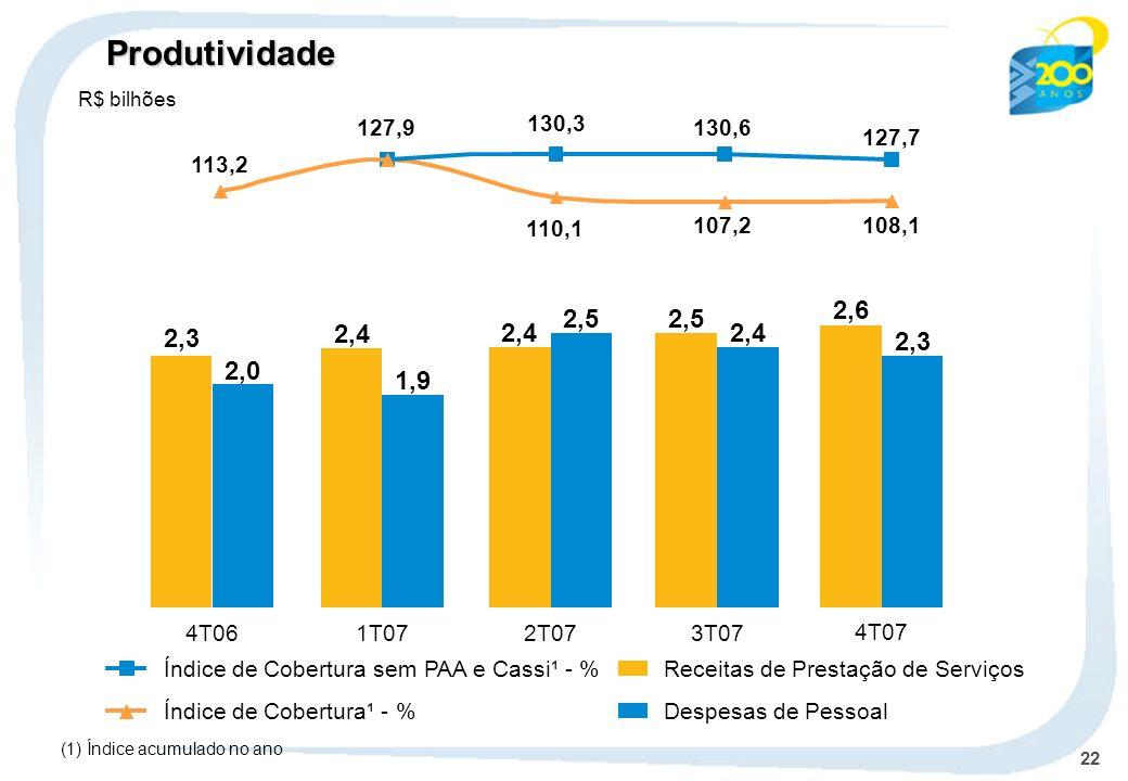 22 Receitas de Prestação de Serviços Despesas de PessoalÍndice de Cobertura¹ - % Índice de Cobertura sem PAA e Cassi¹ - % 4T061T072T07 2,3 2,0 2,4 1,9 2,4 2,5 3T07 2,5 2,4 4T07 2,6 2,3 (1) Índice acumulado no ano Produtividade R$ bilhões 110,1 108,1107,2 127,7 127,9 113,2 130,6 130,3