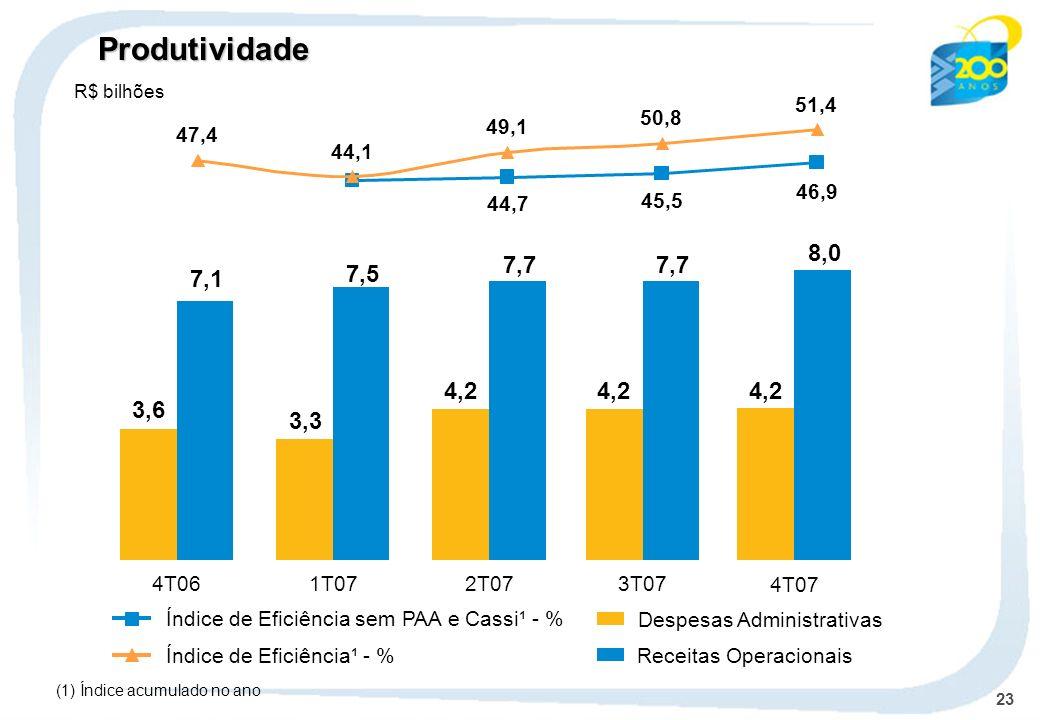 23 Despesas Administrativas Receitas OperacionaisÍndice de Eficiência¹ - % Índice de Eficiência sem PAA e Cassi¹ - % 4T061T072T07 3,6 7,1 3,3 7,5 4,2