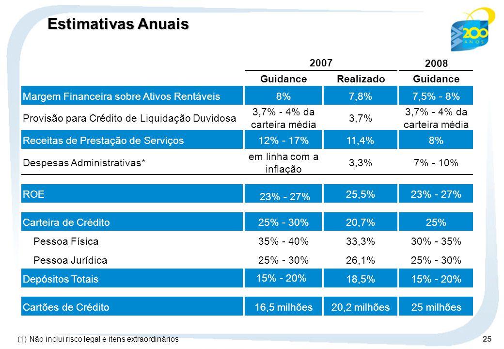 25 Estimativas Anuais 2008 GuidanceRealizadoGuidance Margem Financeira sobre Ativos Rentáveis8%7,8%7,5% - 8% Provisão para Crédito de Liquidação Duvid