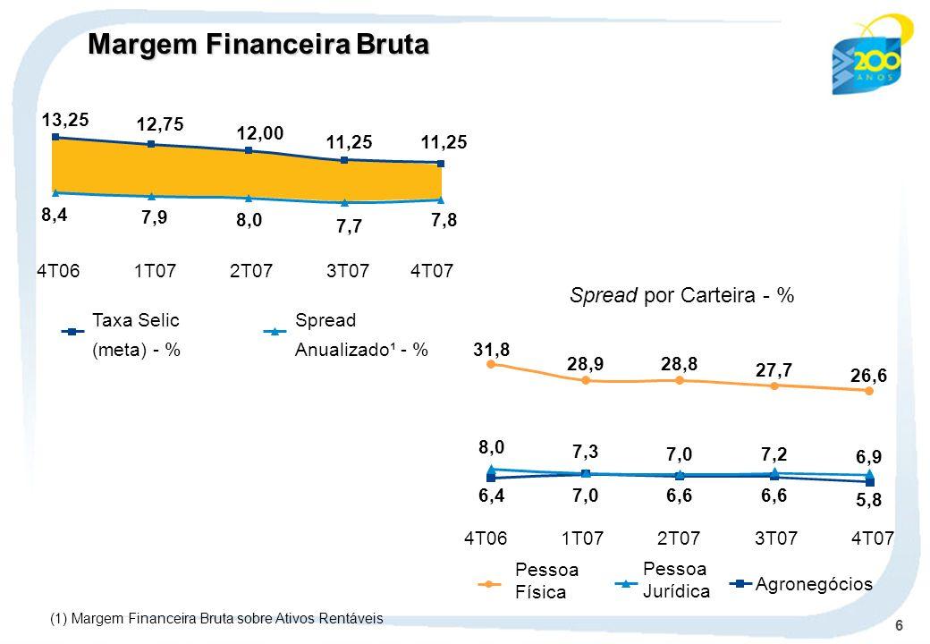 6 (1) Margem Financeira Bruta sobre Ativos Rentáveis Spread Anualizado¹ - % Taxa Selic (meta) - % Spread por Carteira - % 4T061T072T073T074T07 6,47,06,6 8,0 7,3 7,0 7,2 31,8 28,928,8 27,7 5,8 6,9 26,6 4T061T072T073T07 4T07 8,4 7,9 8,0 7,7 7,8 13,25 12,75 12,00 11,25 Margem Financeira Bruta Agronegócios Pessoa Física Pessoa Jurídica