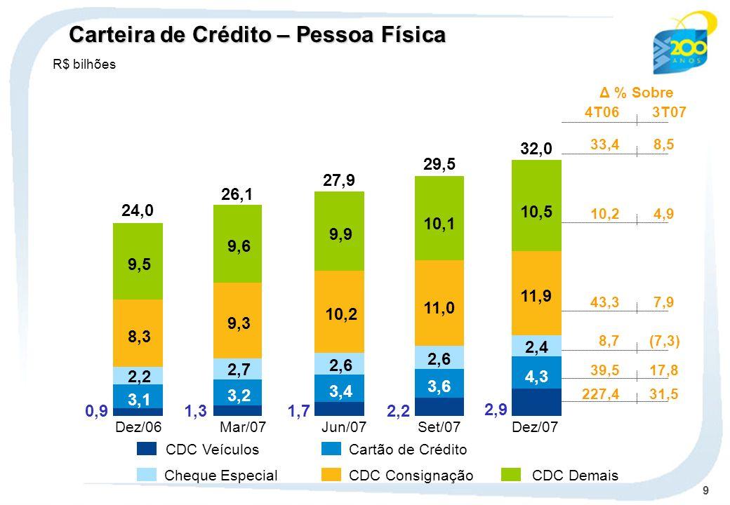 9 CDC VeículosCartão de Crédito Cheque Especial CDC ConsignaçãoCDC Demais 3,1 2,2 8,3 9,5 24,0 0,9 3,2 2,7 9,3 9,6 26,1 1,3 3,4 2,6 10,2 9,9 27,9 1,7 3,6 2,6 11,0 2,2 29,5 10,1 4,3 2,4 11,9 2,9 32,0 10,5 Carteira de Crédito – Pessoa Física R$ bilhões Δ % Sobre 4T063T07 33,4 8,5 10,2 4,9 8,7(7,3) 39,517,8 43,3 7,9 227,431,5 Dez/06Mar/07Jun/07 Set/07Dez/07