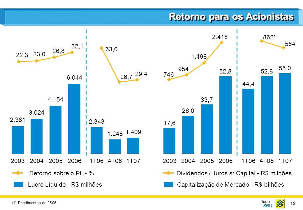 12 Retorno para os Acionistas Lucro Líquido - R$ milhões Retorno sobre o PL - % Capitalização de Mercado - R$ bilhões Dividendos / Juros s/ Capital -