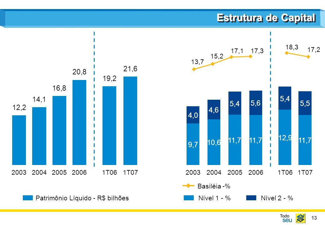 13 Estrutura de Capital Patrimônio Líquido - R$ bilhõesNível 1 - % Basiléia -% Nível 2 - % 12,2 2003 14,1 2004 16,8 2005 20,8 2006 19,2 1T06 21,6 1T07
