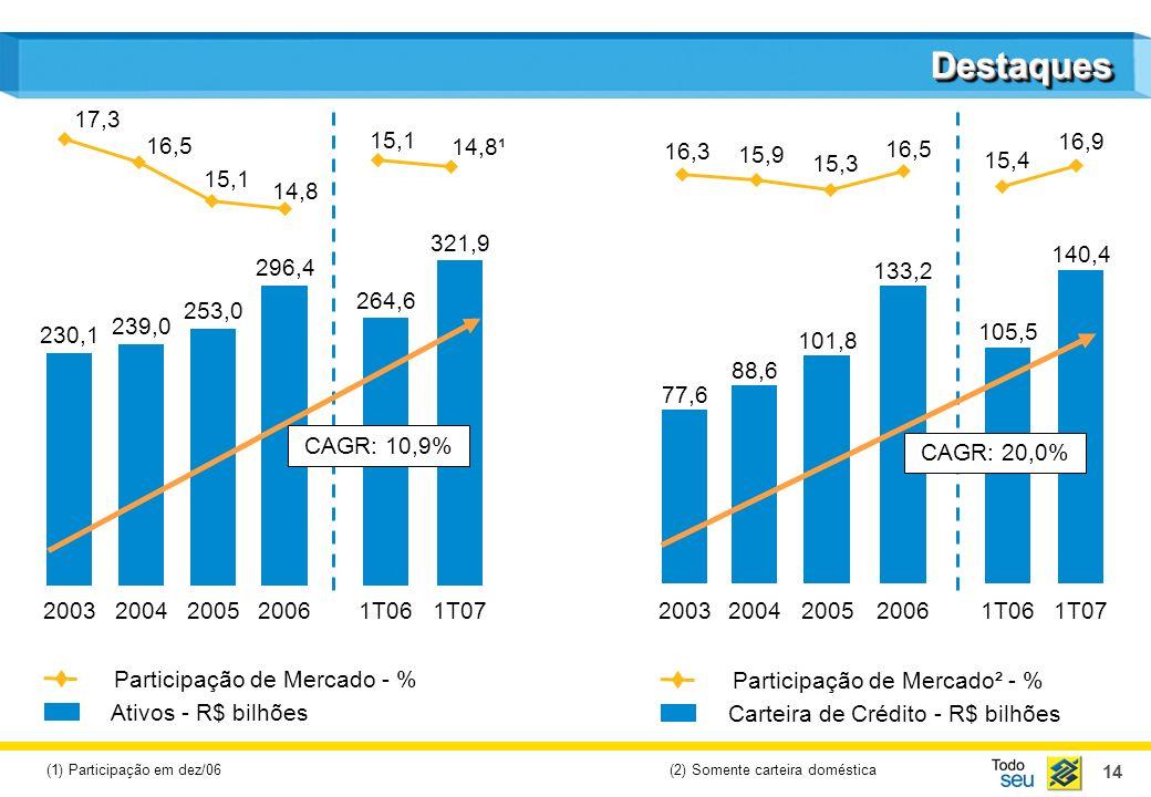 14 DestaquesDestaques Participação de Mercado² - % Carteira de Crédito - R$ bilhões Participação de Mercado - % Ativos - R$ bilhões 20032004200520061T