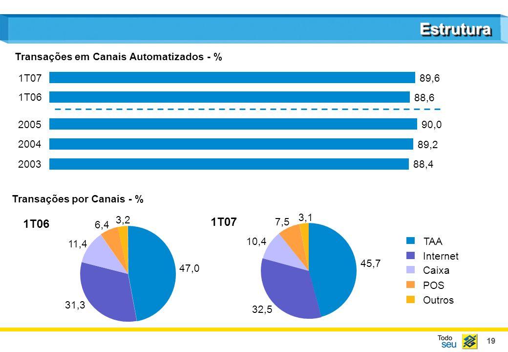 19 EstruturaEstrutura Transações em Canais Automatizados - % TAA Internet Caixa POS Outros Transações por Canais - % 1T06 1T07 2003 88,4 2004 89,2 200
