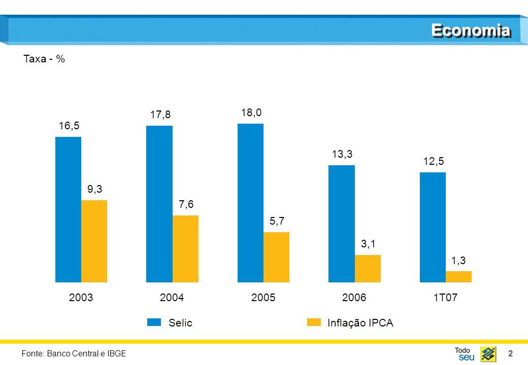 2 EconomiaEconomia SelicInflação IPCA Taxa - % Fonte: Banco Central e IBGE 16,5 9,3 17,8 7,6 18,0 5,7 13,3 3,1 20032004200520061T07 12,5 1,3
