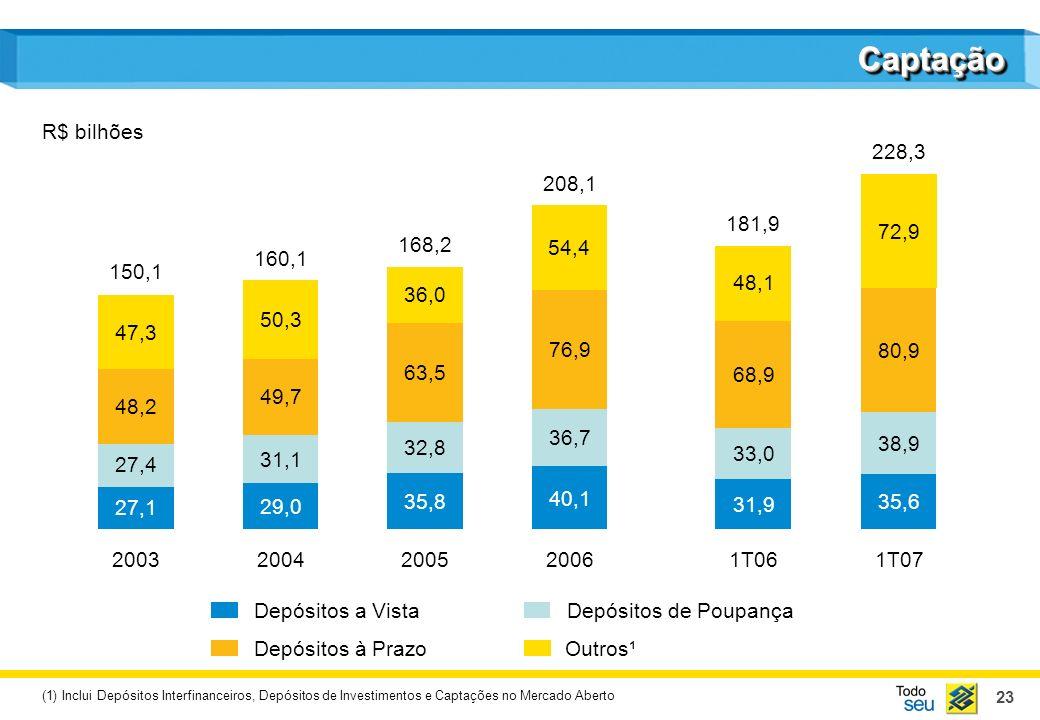 23 CaptaçãoCaptação R$ bilhões Depósitos a VistaDepósitos de Poupança Depósitos à PrazoOutros¹ 27,1 27,4 48,2 47,3 2003 150,1 29,0 31,1 49,7 50,3 2004