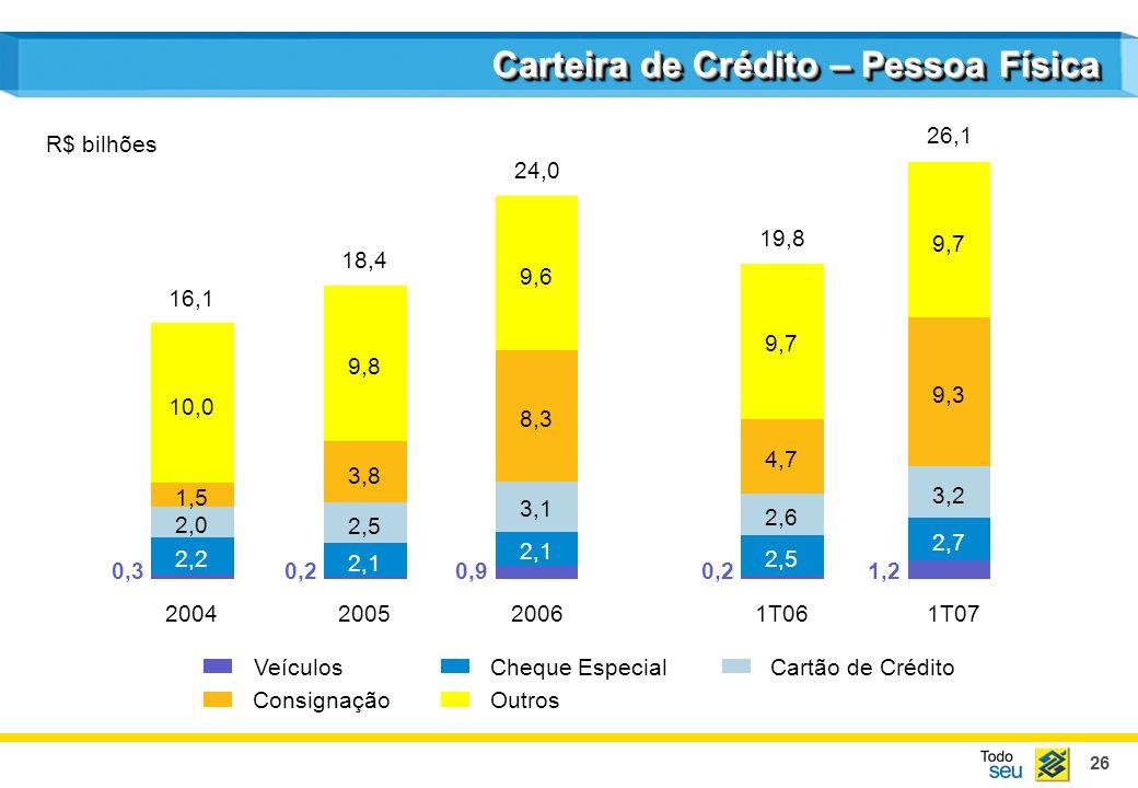 26 Carteira de Crédito – Pessoa Física 0,3 2,2 2,0 1,5 10,0 0,2 2,1 2,5 3,8 9,8 0,9 2,1 3,1 8,3 9,6 0,2 2,5 2,6 4,7 9,7 1,2 2,7 3,2 9,3 9,7 2004200520