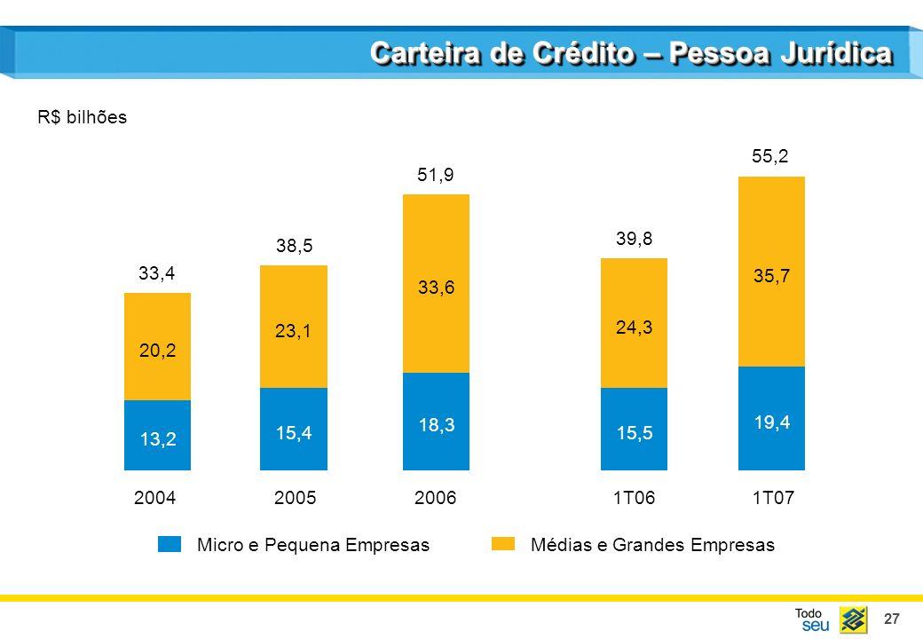 27 Carteira de Crédito – Pessoa Jurídica 2004200520061T061T07 13,2 20,2 15,4 23,1 18,3 33,6 15,5 24,3 19,4 35,7 Médias e Grandes EmpresasMicro e Peque