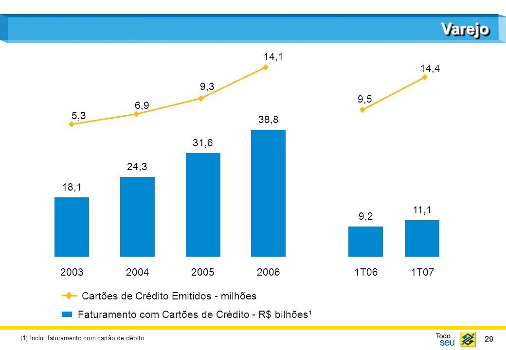 29 VarejoVarejo Faturamento com Cartões de Crédito - R$ bilhões¹ Cartões de Crédito Emitidos - milhões (1) Inclui faturamento com cartão de débito 18,