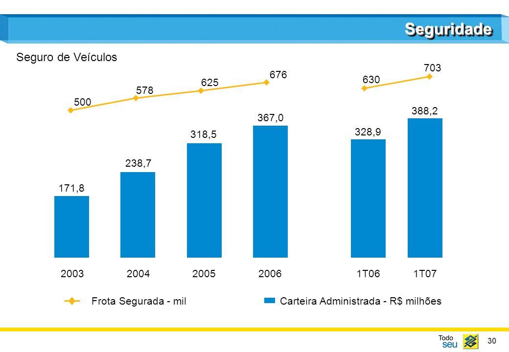 30 SeguridadeSeguridade Carteira Administrada - R$ milhões Frota Segurada - mil Seguro de Veículos 171,8 238,7 318,5 367,0 328,9 388,2 200320042005200