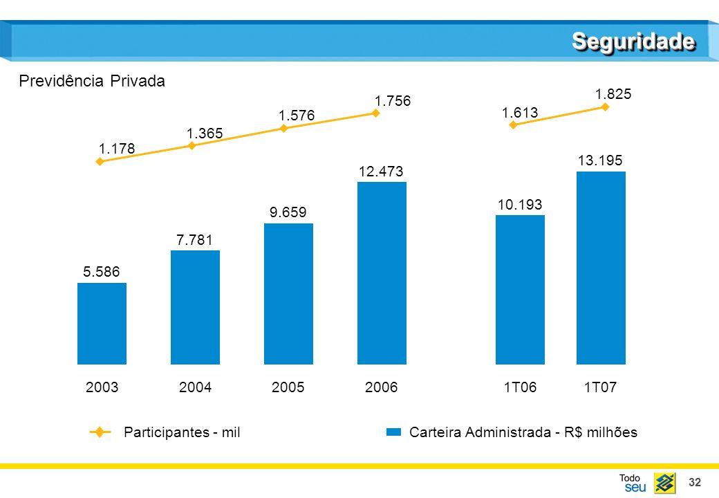 32 SeguridadeSeguridade Carteira Administrada - R$ milhões Participantes - mil Previdência Privada 20032004200520061T061T07 5.586 7.781 9.659 12.473 1