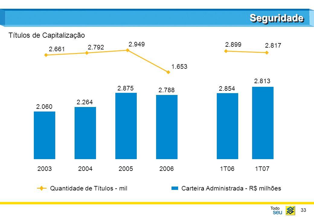33 SeguridadeSeguridade Carteira Administrada - R$ milhões Quantidade de Títulos - mil Títulos de Capitalização 20032004200520061T061T07 2.060 2.264 2