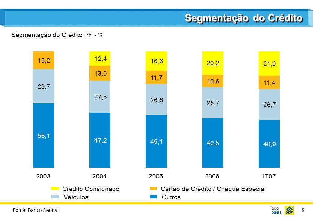 5 Segmentação do Crédito 55,1 29,7 15,2 2003 45,1 26,6 11,7 16,6 2005 42,5 26,7 10,6 20,2 2006 40,9 26,7 11,4 21,0 1T07 47,2 27,5 13,0 2004 12,4 Crédi