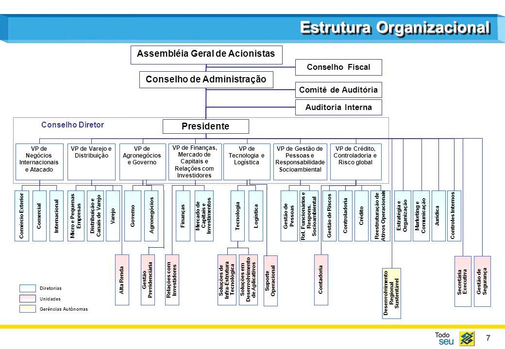 7 Conselho Diretor Unidades Diretorias Gerências Autônomas Agronegócios Comercial Controladoria Relações com Investidores Marketing e Comunicação Jurí