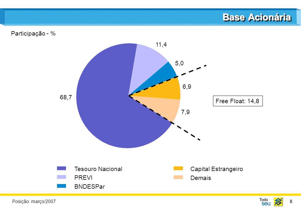 8 Base Acionária Tesouro Nacional PREVI BNDESPar Capital Estrangeiro Demais 68,7 11,4 5,0 6,9 7,9 Free Float: 14,8 Participação - % Posição: março/200