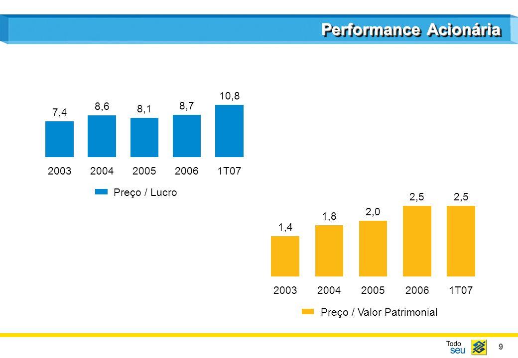 9 Performance Acionária 1,4 2003 1,8 2004 2,0 2005 2,5 2006 2,5 1T07 Preço / Valor Patrimonial 7,4 2003 8,6 2004 8,1 2005 8,7 2006 10,8 1T07 Preço / L