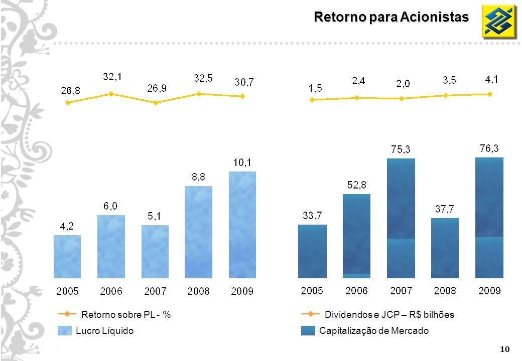 10 Retorno para Acionistas Lucro Líquido Retorno sobre PL - % Capitalização de Mercado Dividendos e JCP – R$ bilhões