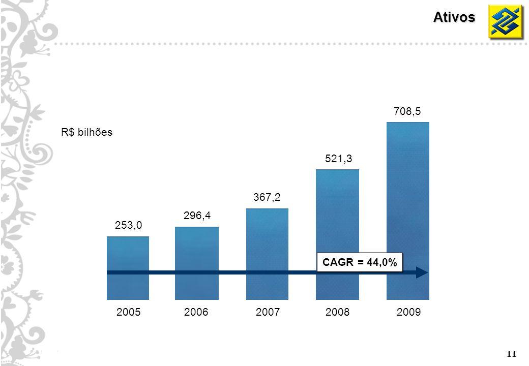 11 Ativos 253,0 296,4 367,2 521,3 708,5 20052006200720082009 R$ bilhões CAGR = 44,0%