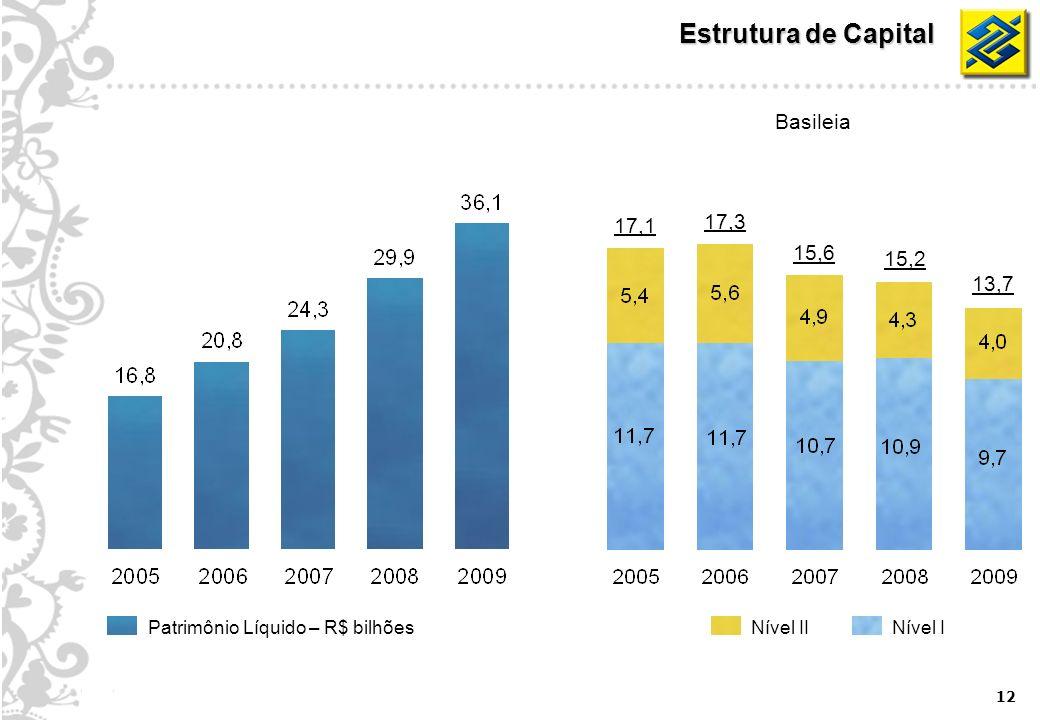 12 Estrutura de Capital 17,1 15,6 15,2 13,7 17,3 Basileia Nível IINível IPatrimônio Líquido – R$ bilhões