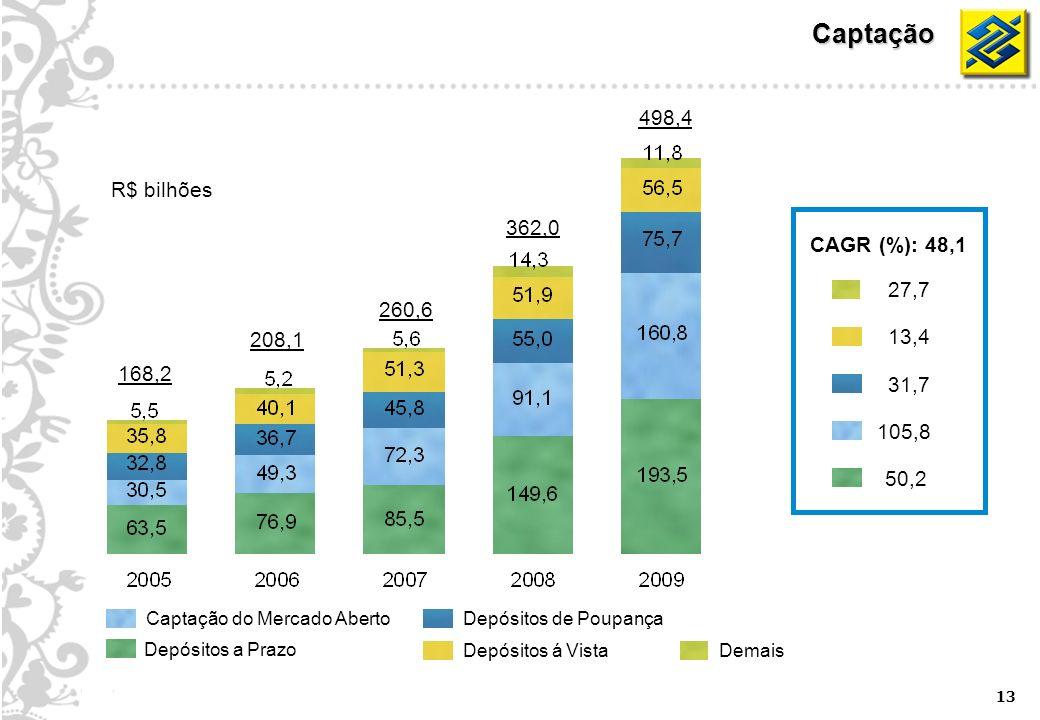 13 Captação 168,2 260,6 362,0 498,4 208,1 R$ bilhões Depósitos á Vista Captação do Mercado AbertoDepósitos de Poupança Demais Depósitos a Prazo CAGR (