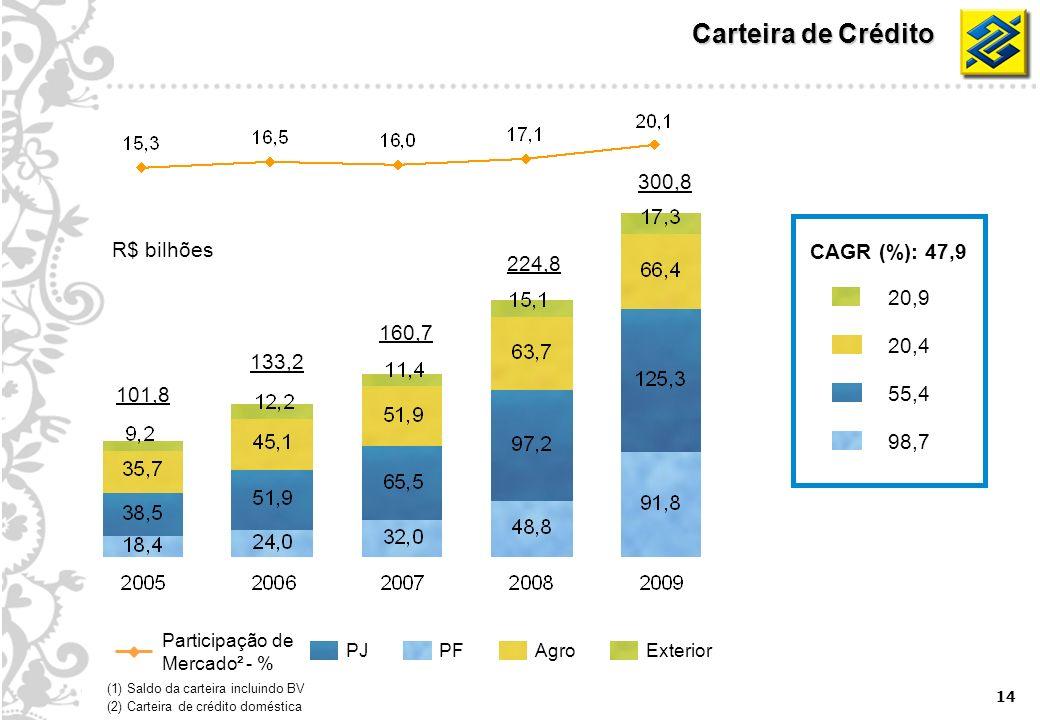 14 Carteira de Crédito PJAgroPFExterior Participação de Mercado² - % (1) Saldo da carteira incluindo BV (2) Carteira de crédito doméstica 101,8 160,7 224,8 300,8 133,2 R$ bilhões CAGR (%): 47,9 20,4 98,7 55,4 20,9