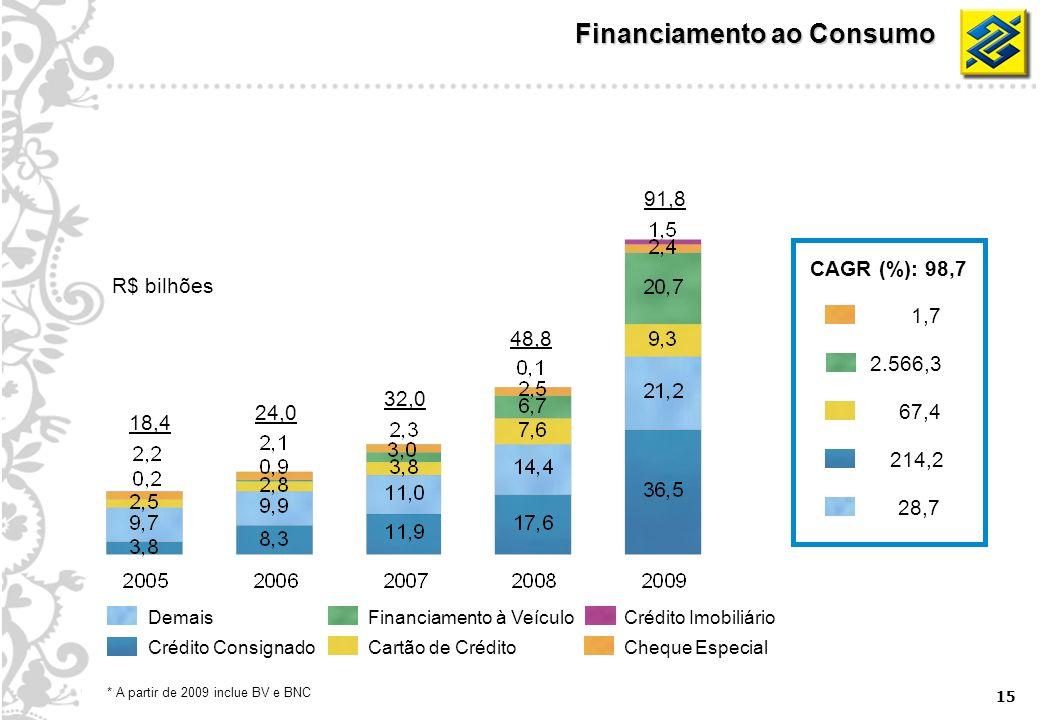 15 Financiamento ao Consumo Cheque Especial Crédito ImobiliárioFinanciamento à Veículo Cartão de Crédito Demais Crédito Consignado 18,4 32,0 48,8 91,8