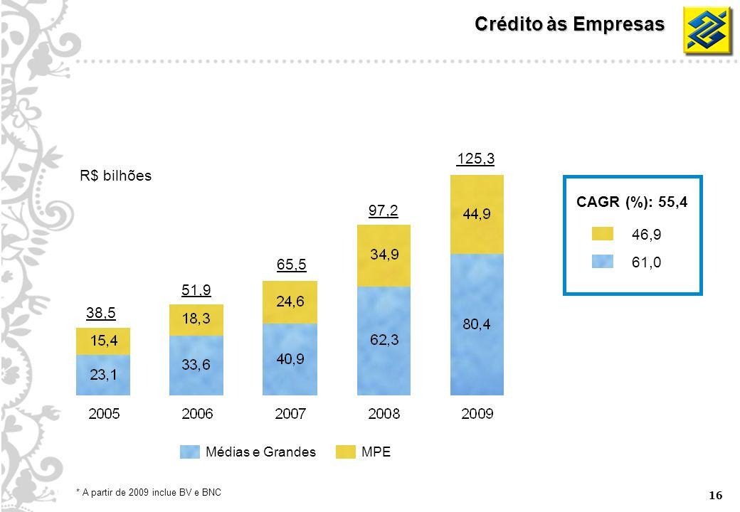 16 Crédito às Empresas 38,5 65,5 97,2 125,3 51,9 MPEMédias e Grandes * A partir de 2009 inclue BV e BNC R$ bilhões CAGR (%): 55,4 46,9 61,0