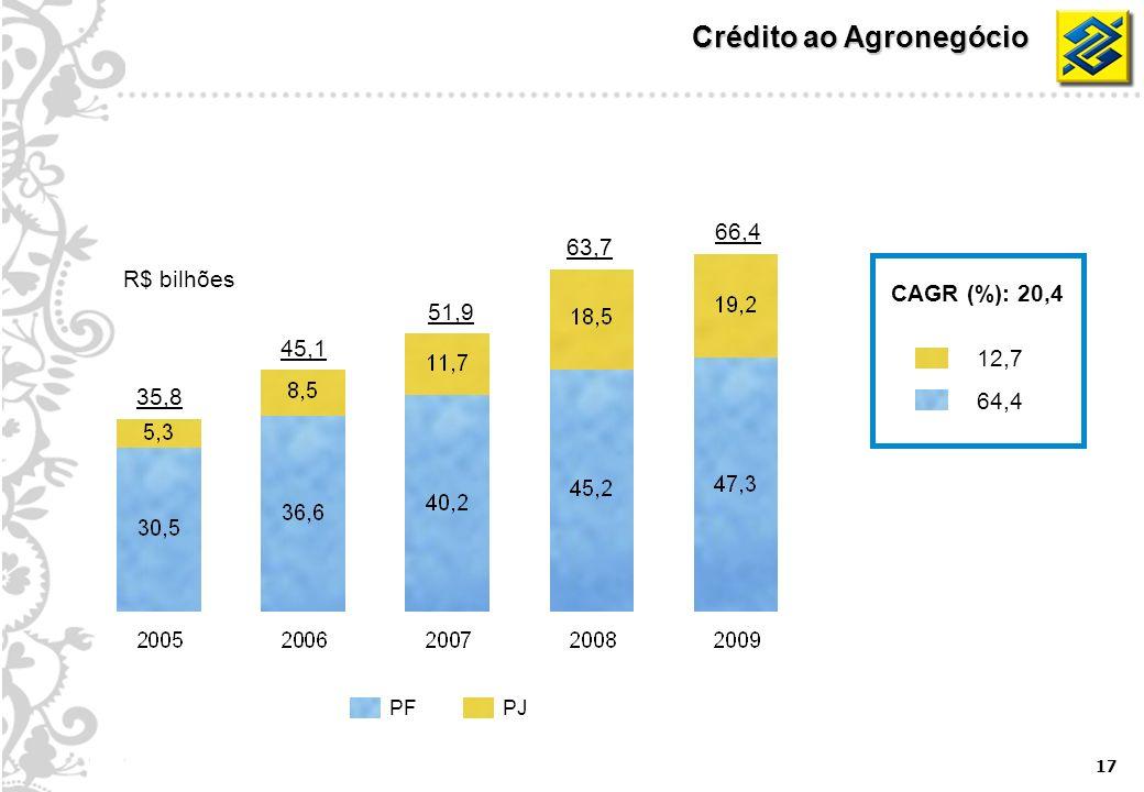 17 Crédito ao Agronegócio R$ bilhões 35,8 51,9 63,7 66,4 45,1 PJPF CAGR (%): 20,4 12,7 64,4